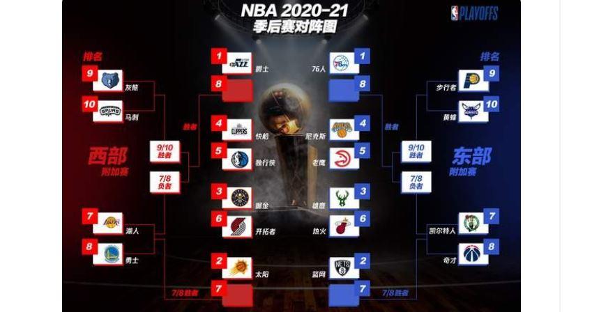 【NBA季后赛】篮网队赛程分析:东西强队联手围剿,堪称地狱赛程